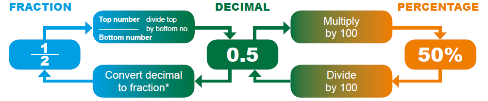 Decimal Conversion To Percentage And Fraction