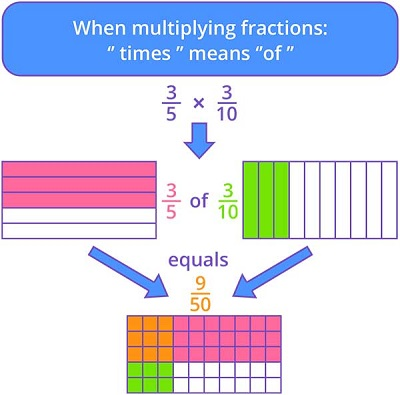 Only Fraction Of Students Are Prepared >> Fraction Games For Kids Online Splash Math