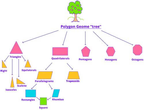 31 geometry games educational fun activities for kids online polygon family tree ccuart Gallery