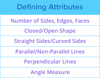 Defining Attribute of Shape