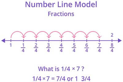 multiplying fractions games for kids online  splash math multiplication of fraction by a whole number using number line